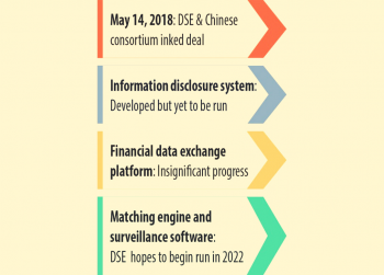 3yrs Into Chinese Partnership: DSE yet to look at notable tech advancement