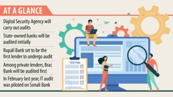 Banks face IT audits